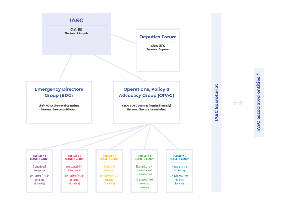 An image of an organisation chart. It is too small for the text to be legible.