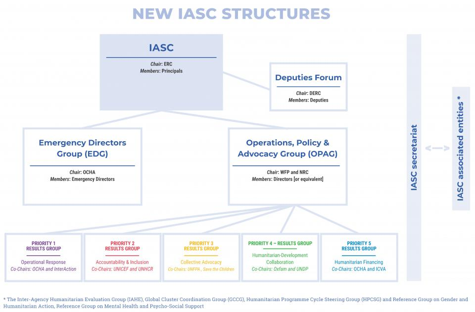 An unreadable photo of the IASC organigramme